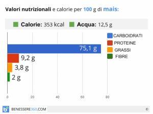 calorie-e-valori-nutrizionali-del-mais_700x525